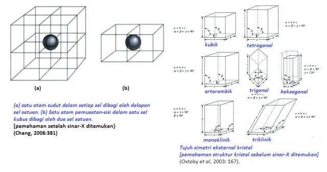 Sinar X untuk mempelajari struktur kristal