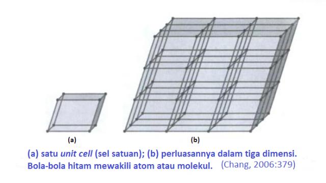 sel satuan padatan kristal