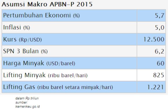 Asumsi Makro APBN 2015